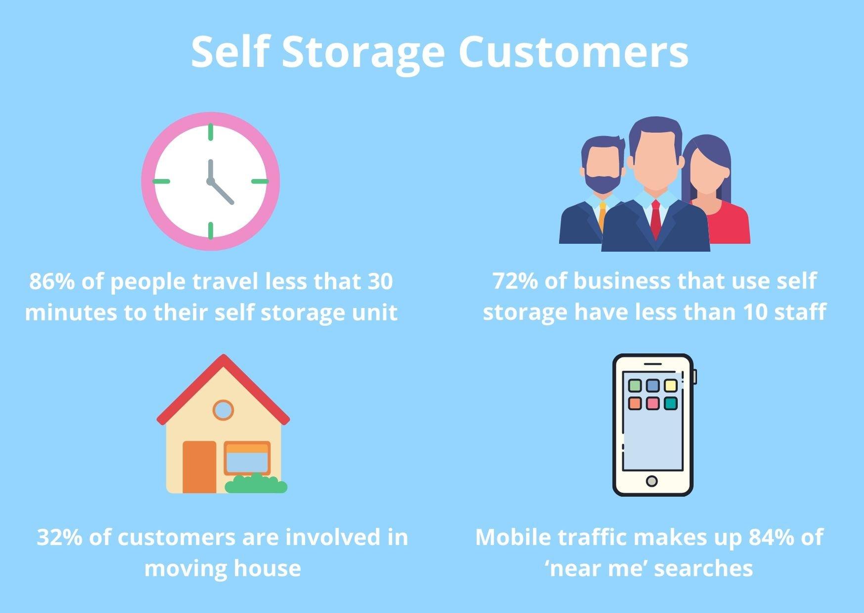 self storage customers